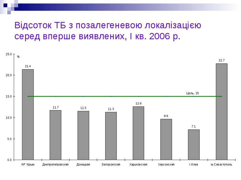 Відсоток ТБ з позалегеневою локалізацією серед вперше виявлених, I кв. 2006 р.