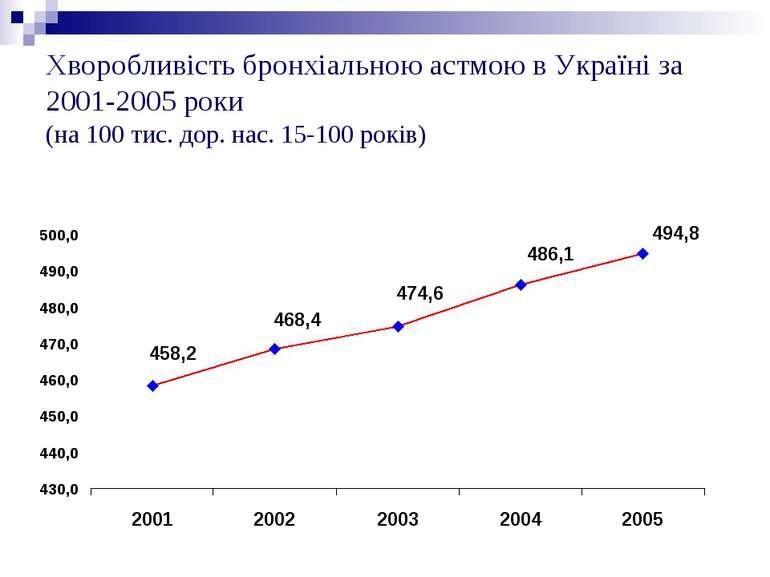 Хворобливість бронхіальною астмою в Україні за 2001-2005 роки (на 100 тис. до...