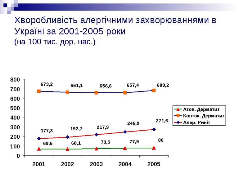 Хворобливість алергічними захворюваннями в Україні за 2001-2005 роки (на 100 ...