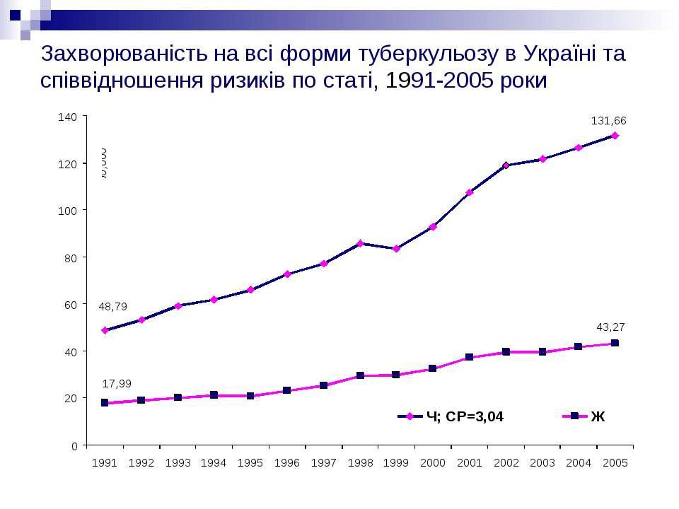 Захворюваність на всі форми туберкульозу в Україні та співвідношення ризиків ...