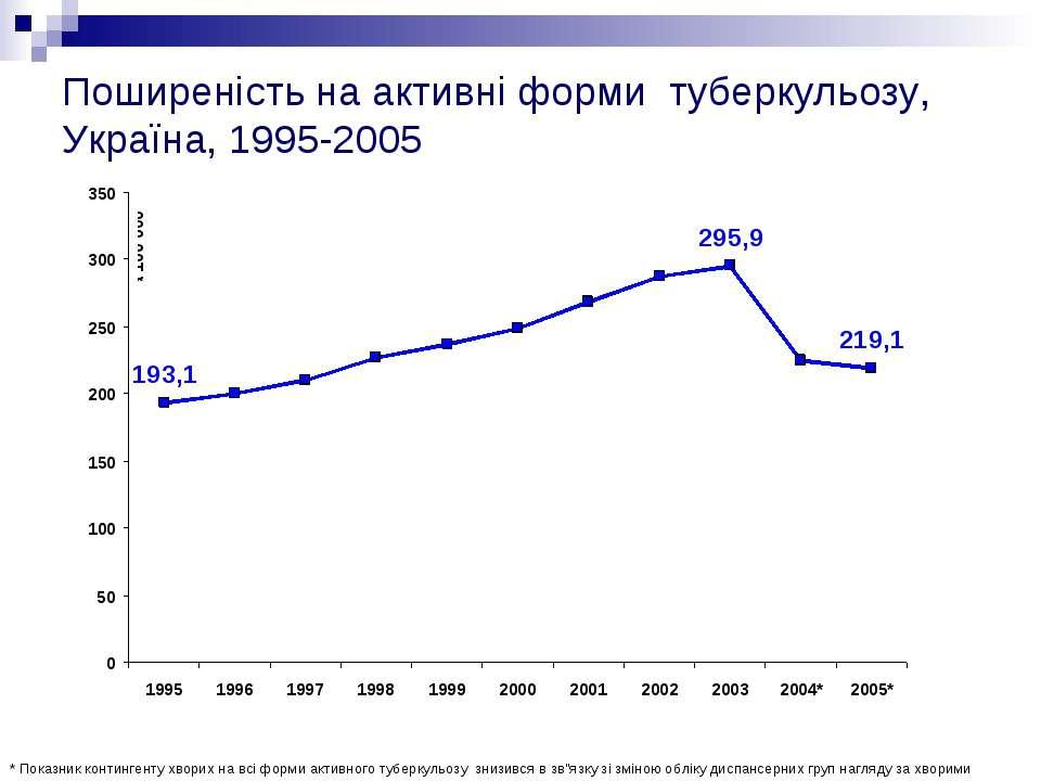 Поширеність на активні форми туберкульозу, Україна, 1995-2005 * Показник конт...