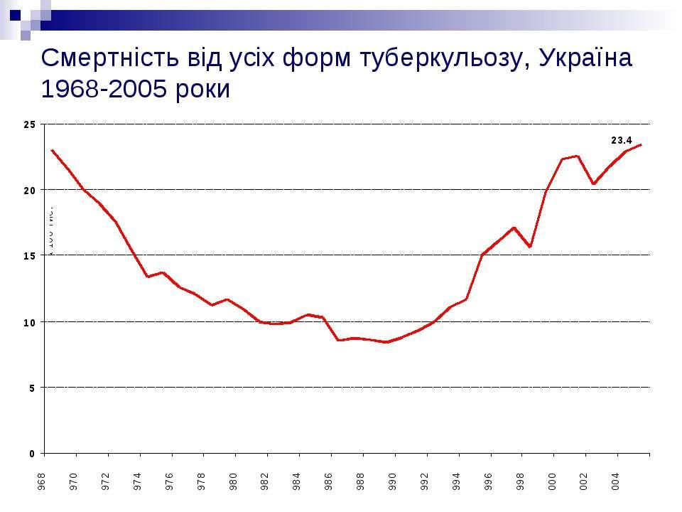 Смертність від усіх форм туберкульозу, Україна 1968-2005 роки