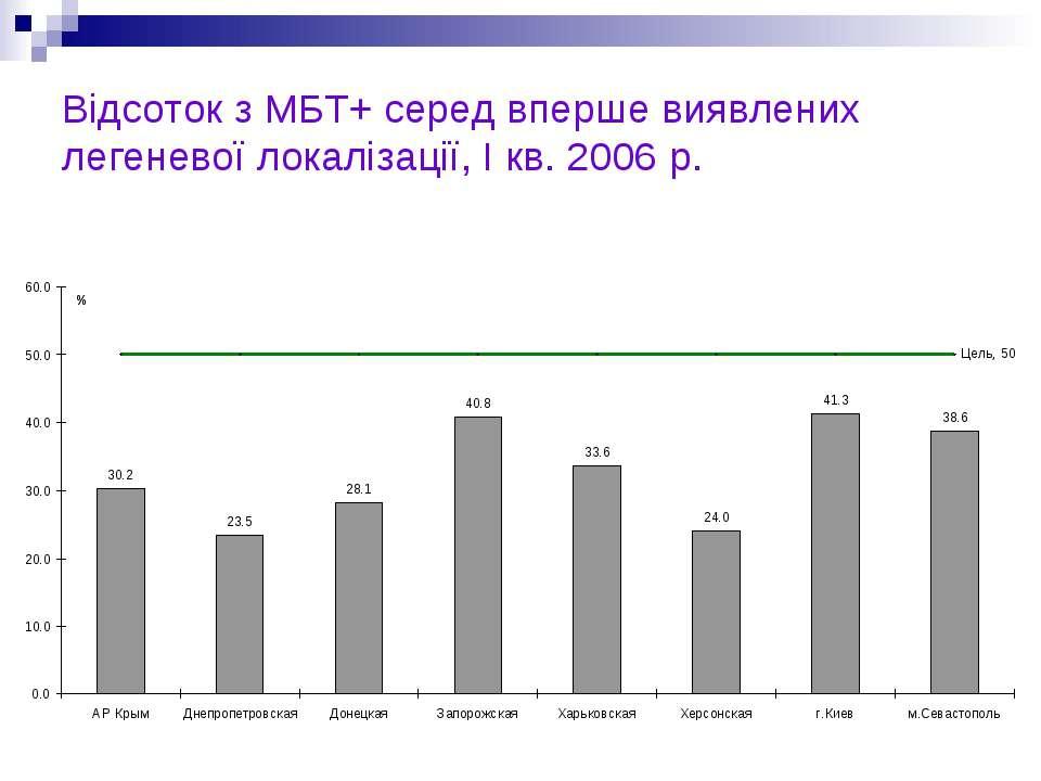 Відсоток з МБТ+ серед вперше виявлених легеневої локалізації, I кв. 2006 р.