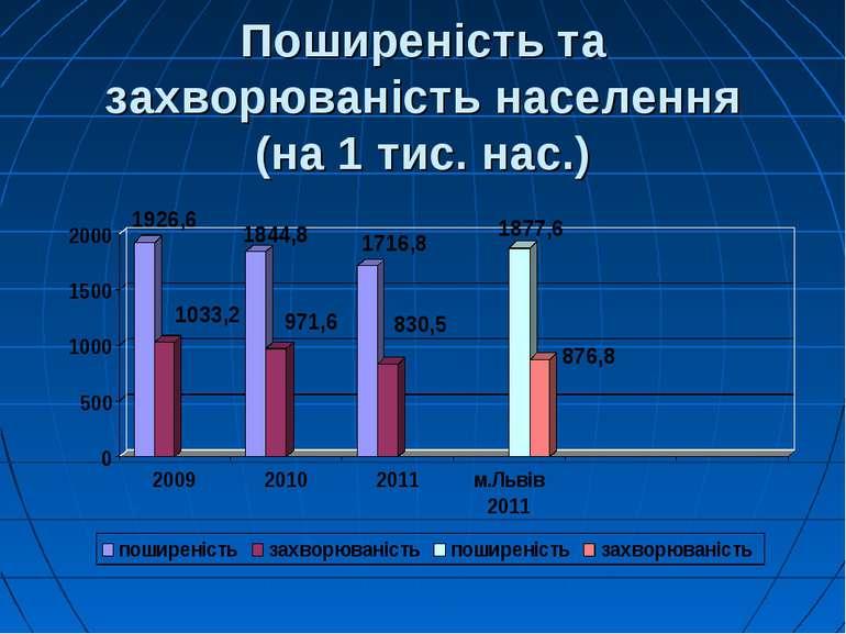 Поширеність та захворюваність населення (на 1 тис. нас.)