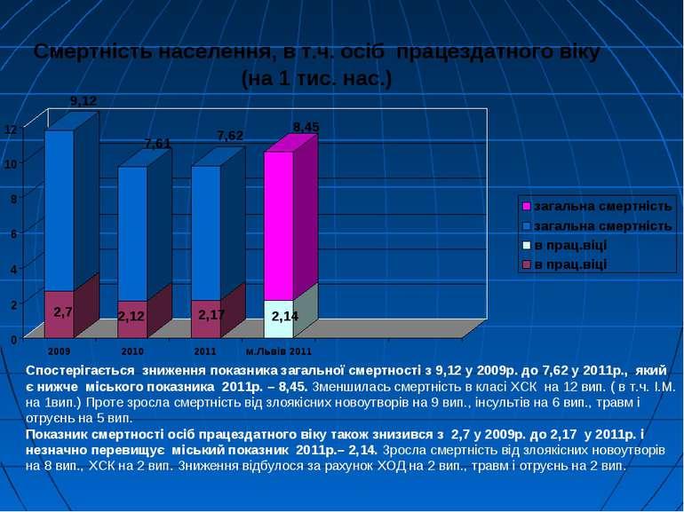 Спостерігається зниження показника загальної смертності з 9,12 у 2009р. до 7,...