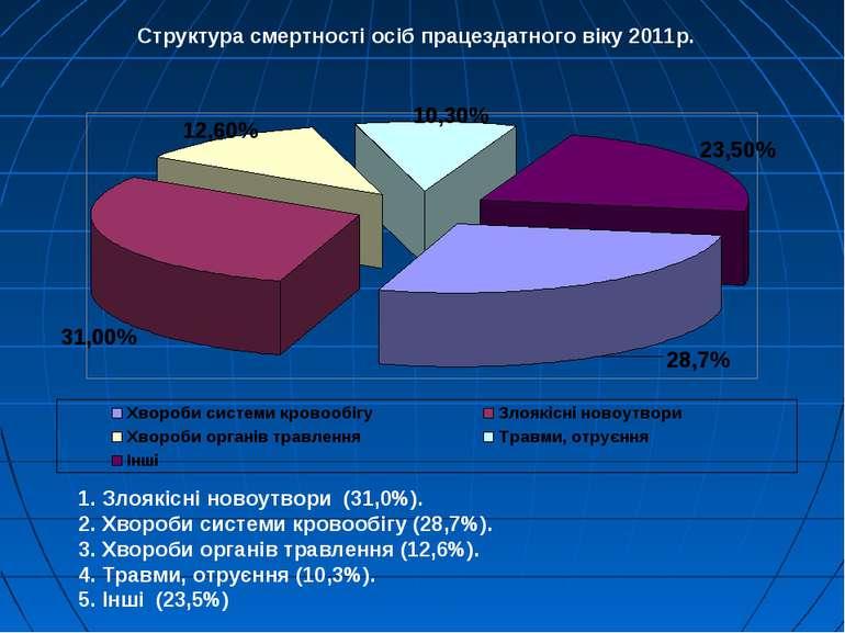 1. Злоякісні новоутвори (31,0%). 2. Хвороби системи кровообігу (28,7%). 3. Хв...
