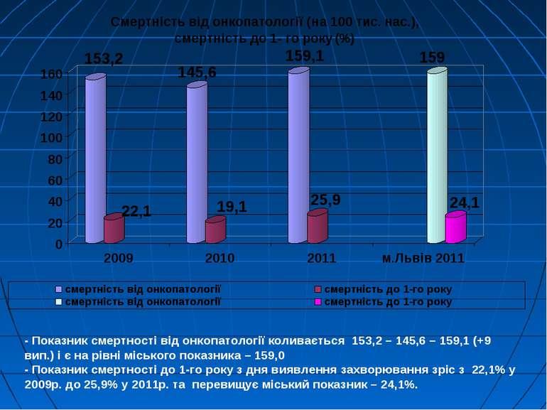 - Показник смертності від онкопатології коливається 153,2 – 145,6 – 159,1 (+9...