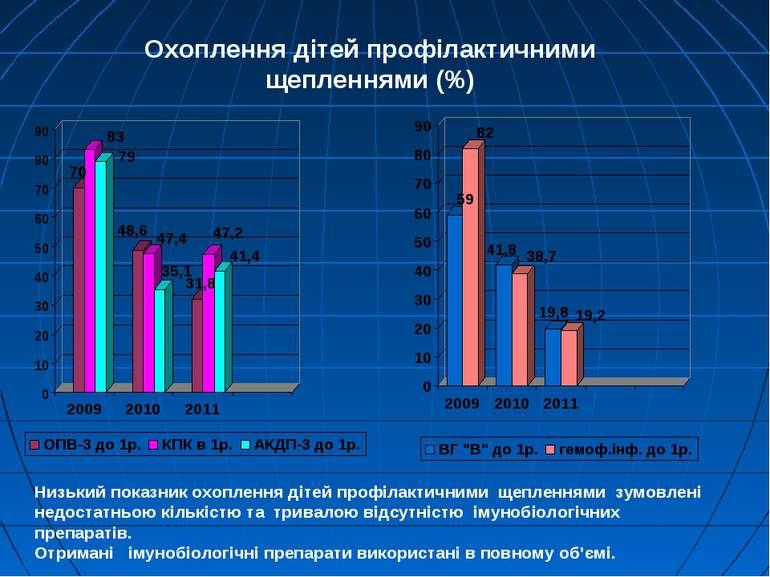 Охоплення дітей профілактичними щепленнями (%) Низький показник охоплення діт...