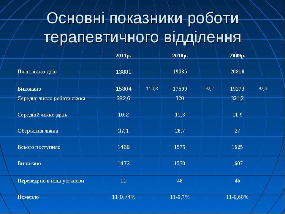 Основні показники роботи терапевтичного відділення