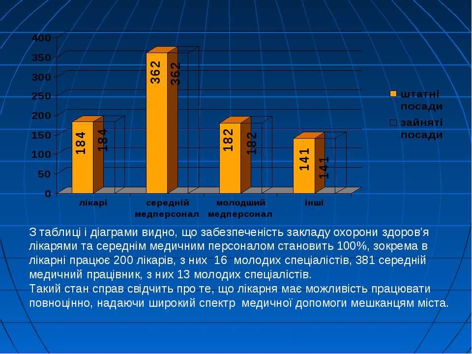 З таблиці і діаграми видно, що забезпеченість закладу охорони здоров'я лікаря...