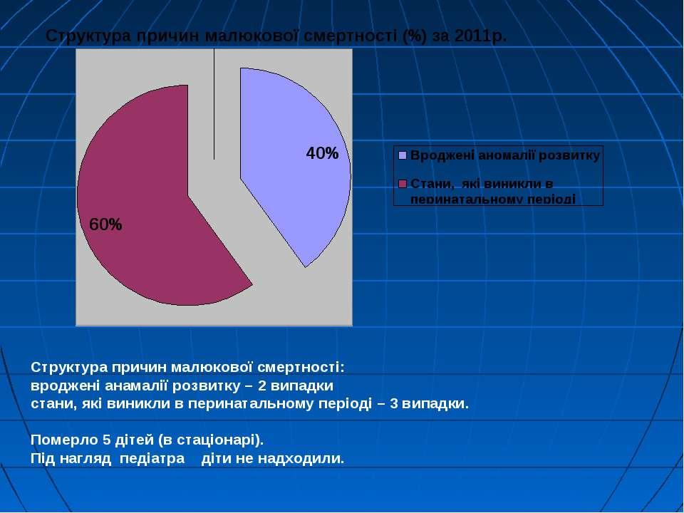 Структура причин малюкової смертності: вроджені анамалії розвитку – 2 випадки...