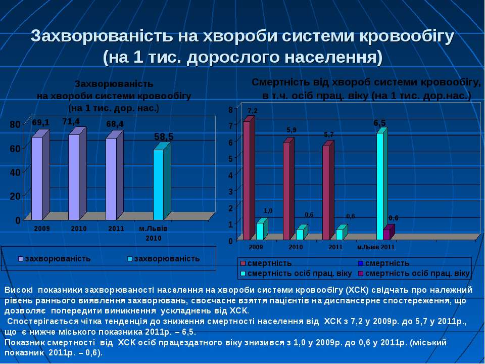 Захворюваність на хвороби системи кровообігу (на 1 тис. дорослого населення) ...