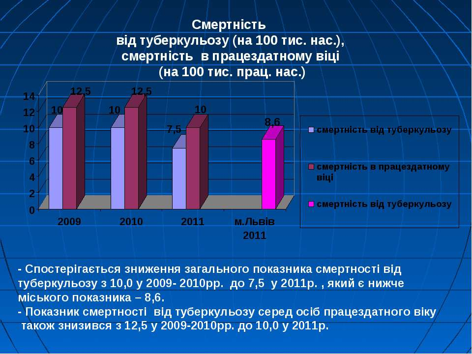 Смертність від туберкульозу (на 100 тис. нас.), смертність в працездатному ві...
