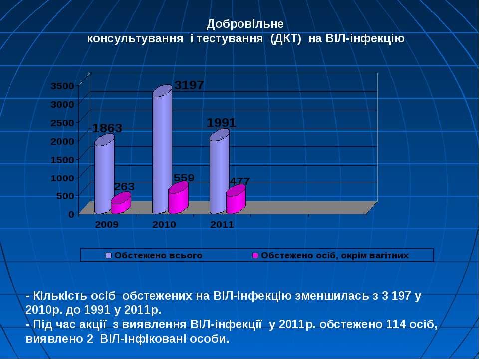 Добровільне консультування і тестування (ДКТ) на ВІЛ-інфекцію - Кількість осі...