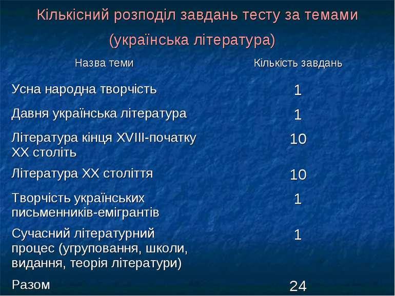 Кількісний розподіл завдань тесту за темами (українська література)