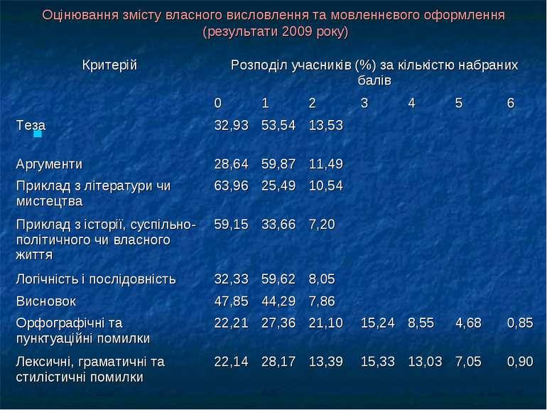 Оцінювання змісту власного висловлення та мовленнєвого оформлення (результати...