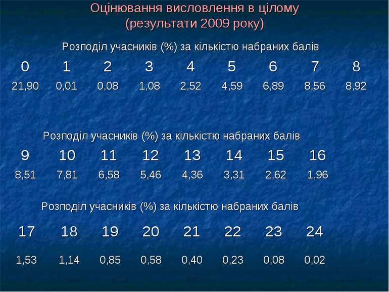 Оцінювання висловлення в цілому (результати 2009 року)