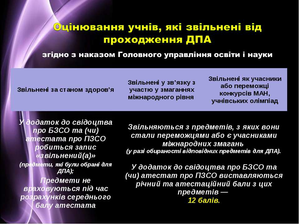 Звільнені за станом здоров'я Звільнені у зв'язку з участю у змаганнях міжнаро...