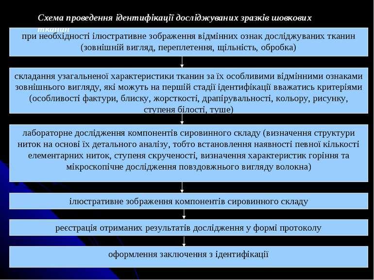 Схема проведення ідентифікації досліджуваних зразків шовкових тканин