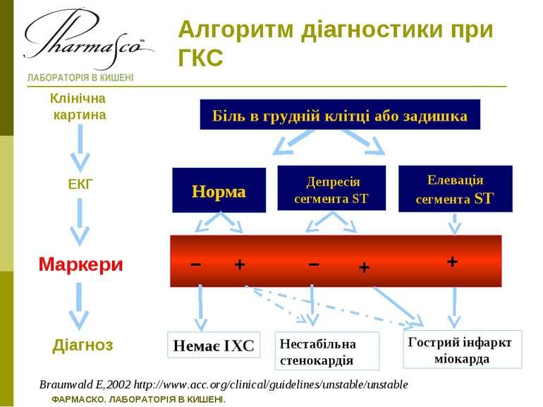 Елевація сегмента ST Алгоритм діагностики при ГКС Біль в грудній клітці або з...