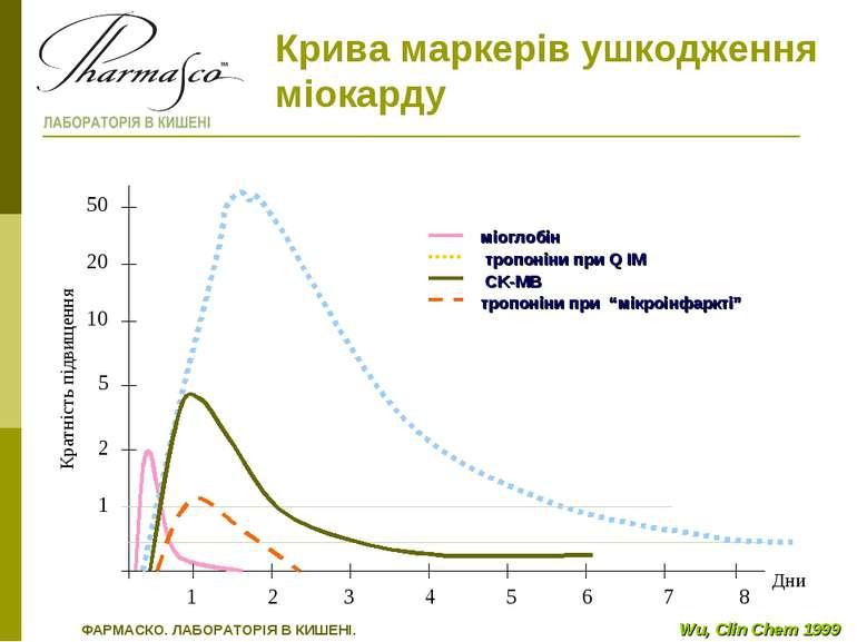 1 2 3 4 5 6 7 8 50 20 10 5 2 1 Кратність підвищення Дни Wu, Clin Chem 1999 ФА...