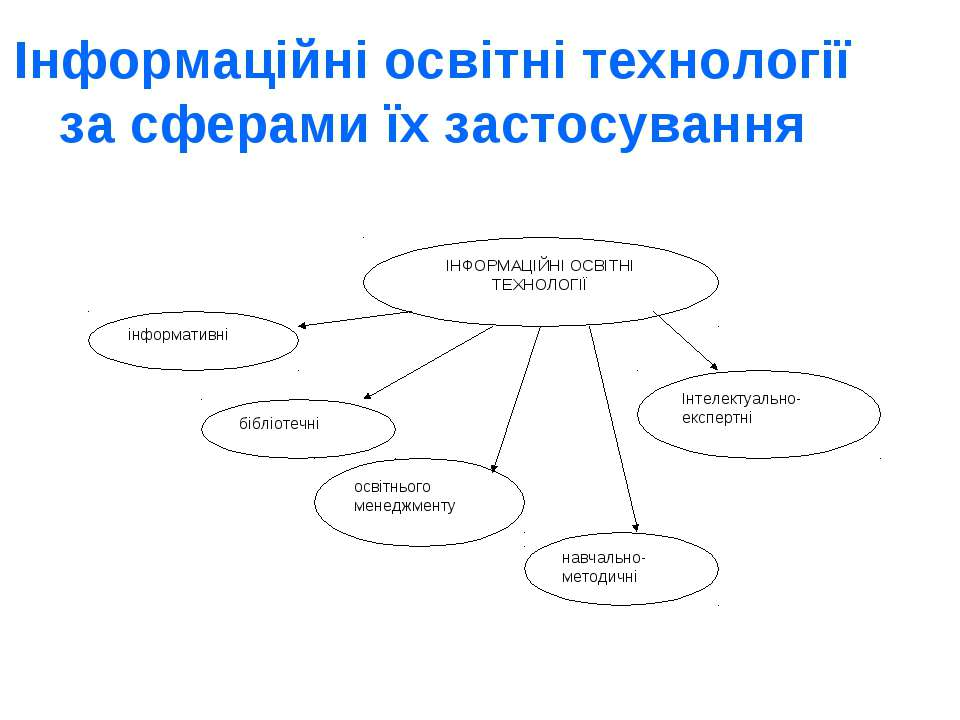 Інформаційні освітні технології за сферами їх застосування