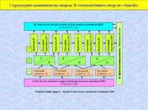 Структурно-компонентна модель ІІ технологічного модуля «Аналіз»