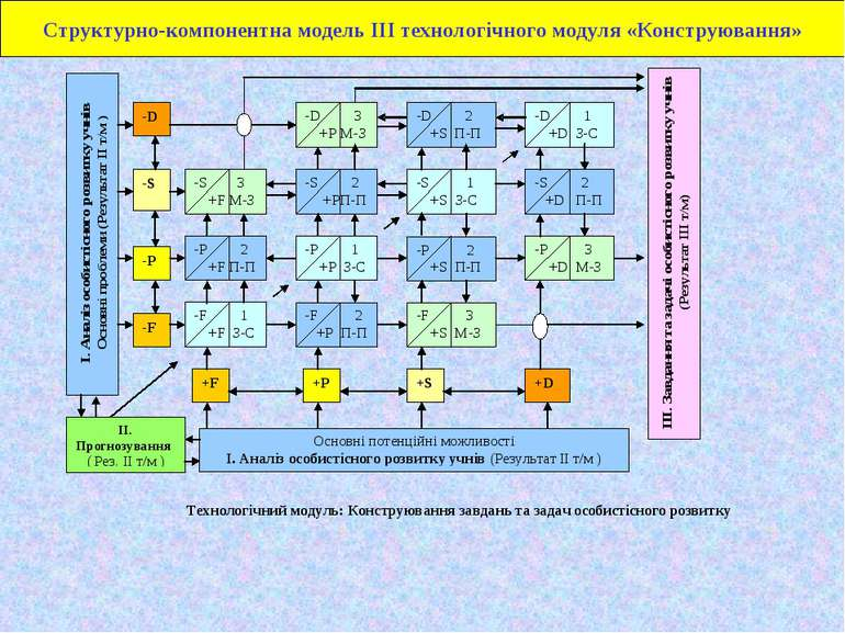Структурно-компонентна модель ІІІ технологічного модуля «Конструювання»