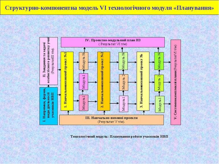 Структурно-компонентна модель VІ технологічного модуля «Планування»