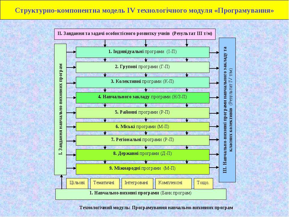 Структурно-компонентна модель ІV технологічного модуля «Програмування»