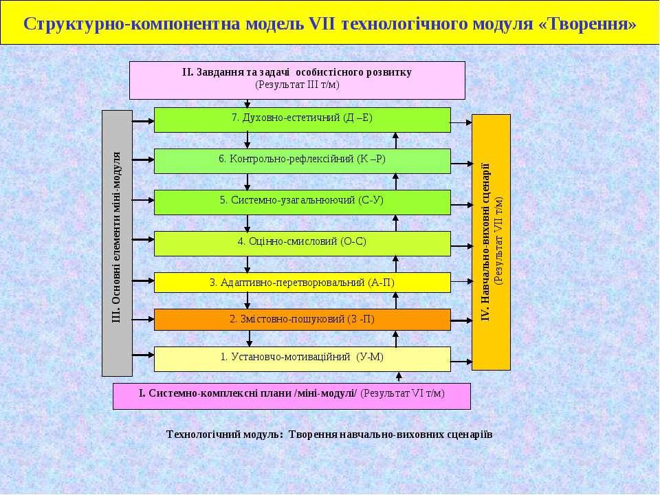 Структурно-компонентна модель VІІ технологічного модуля «Творення»