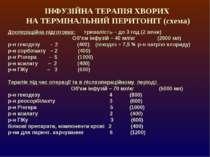ІНФУЗІЙНА ТЕРАПІЯ ХВОРИХ НА ТЕРМІНАЛЬНИЙ ПЕРИТОНІТ (схема) Доопераційна підго...
