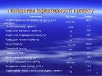 Показники ефективності проекту * Показники Од. вим. Проект Чистий прибуток по...