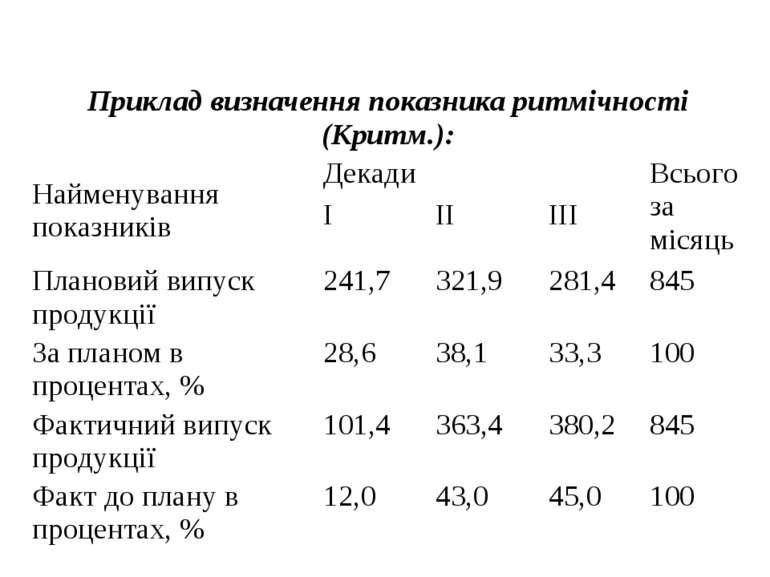 Приклад визначення показника ритмічності (Критм.): Найменування показників Де...