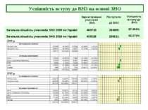 Успішність вступу до ВНЗ на основі ЗНО 2009 р. 2010 р. Загальна кількість уча...