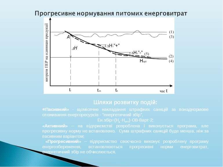 Шляхи розвитку подій: «Пасивний» - щомісячне накладання штрафних санкцій за п...