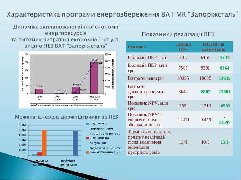 Показник Базова ПЕЗ ПЕЗ після оптимізації Економія ПЕР, туп 5402 6451 5831 Ек...