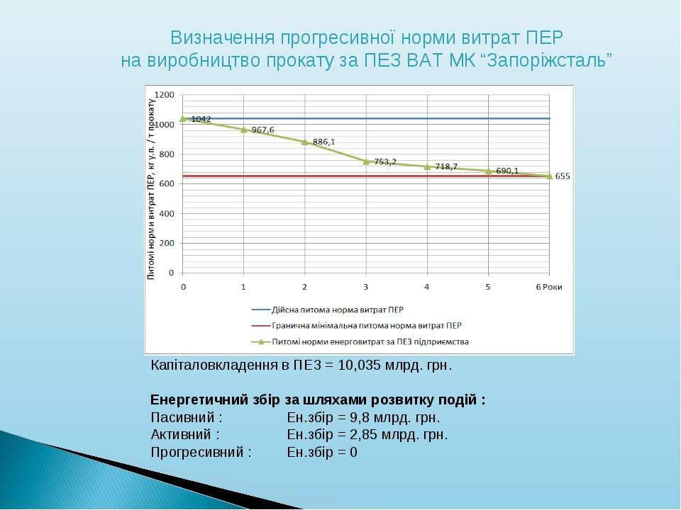 Капіталовкладення в ПЕЗ = 10,035 млрд. грн. Енергетичний збір за шляхами розв...