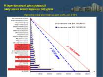 Міжрегіональні диспропорції залучення інвестиційних ресурсів Прямі іноземні і...
