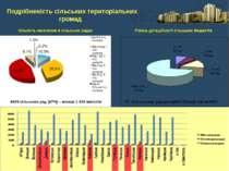 4809 сільських рад (47%) – менше 1000 жителів Кількість населення в сільськи...