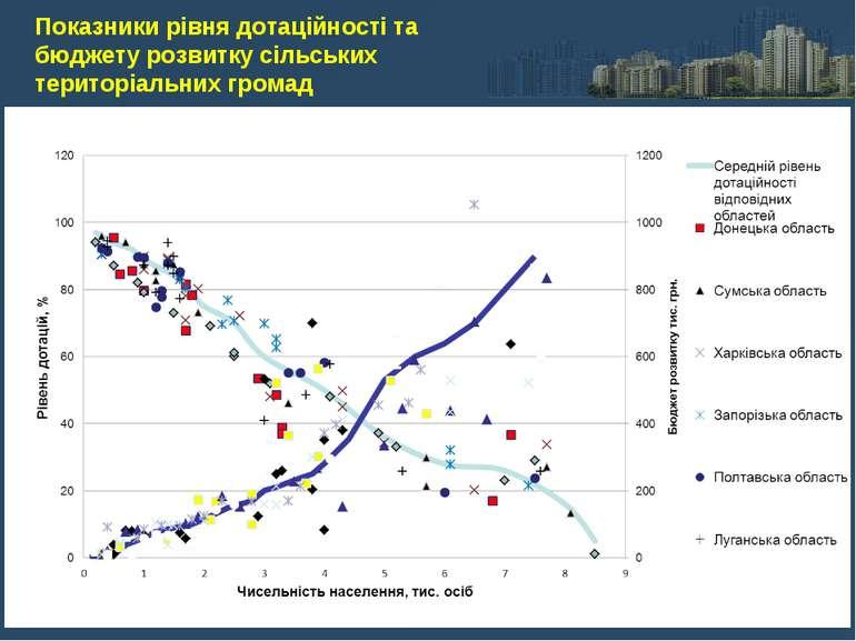 Показники рівня дотаційності та бюджету розвитку сільських територіальних громад