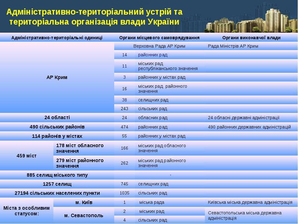 Адміністративно-територіальний устрій та територіальна організація влади Укра...