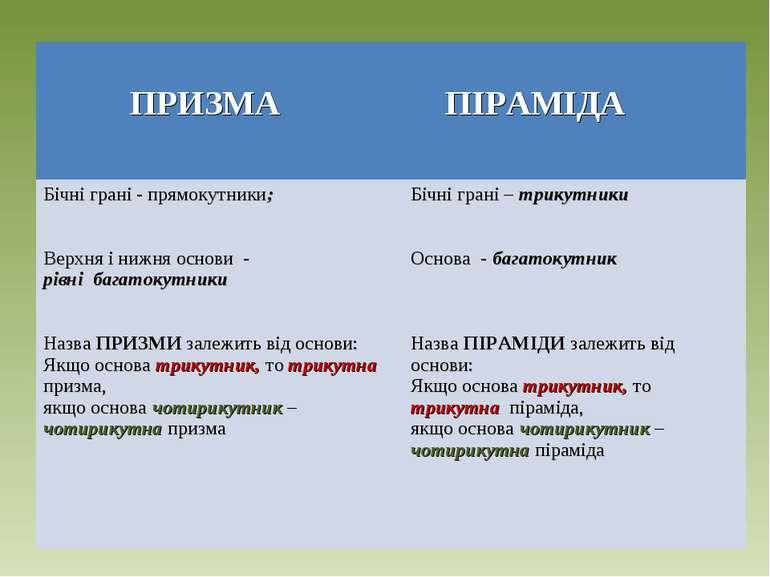 ПРИЗМА ПІРАМІДА Бічні грані - прямокутники; Верхня і нижня основи - рівні баг...