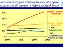 Кількість нових випадків в глобальному масштабі щорічно збільшується на 1% че...