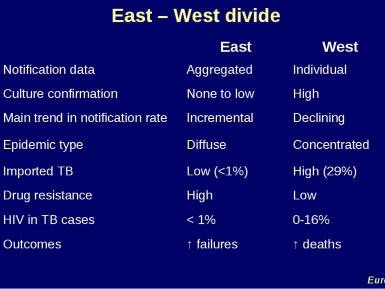 East – West divide EuroTB East West Notification data Aggregated Individual C...