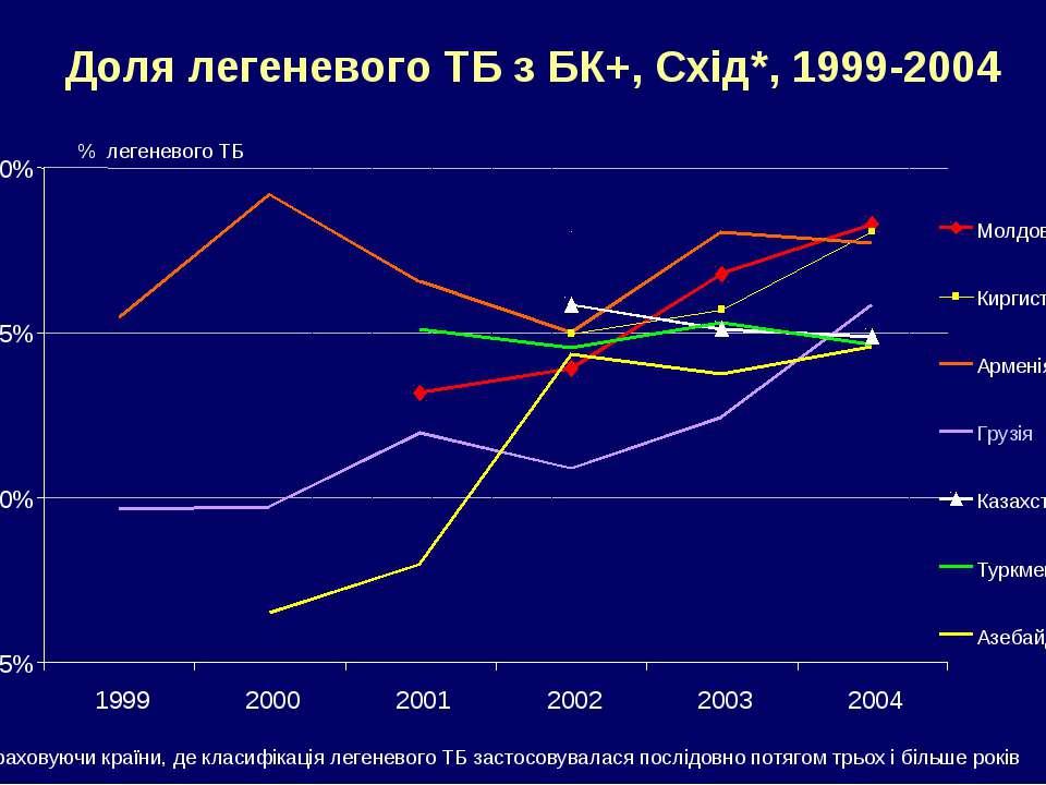 Доля легеневого ТБ з БК+, Схід*, 1999-2004 * Враховуючи країни, де класифікац...