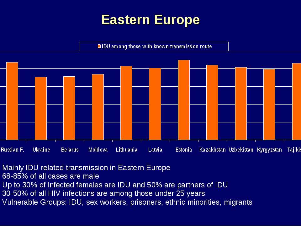 Eastern Europe Mainly IDU related transmission in Eastern Europe 68-85% of al...