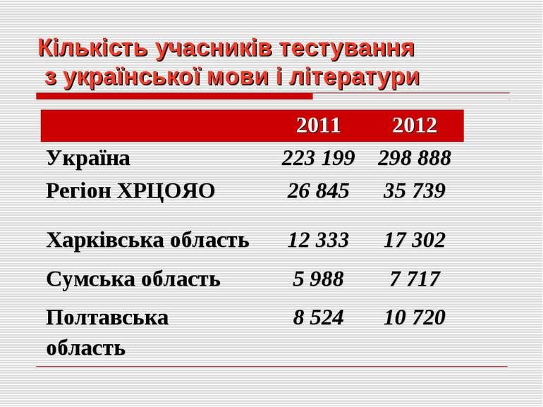Кількість учасників тестування з української мови і літератури