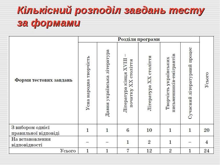 Кількісний розподіл завдань тесту за формами