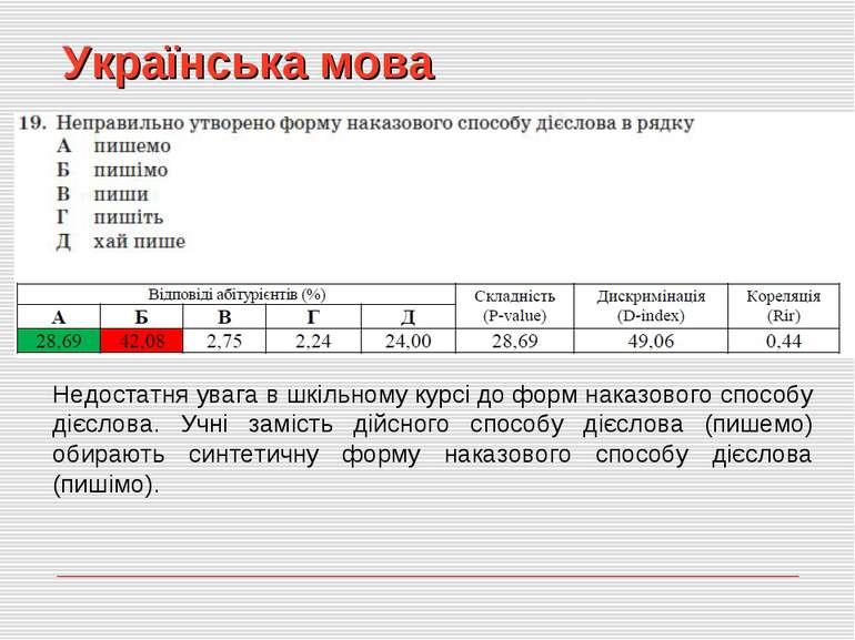 Українська мова Недостатня увага в шкільному курсі до форм наказового способу...